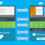 Windows-Azure-Pack-Archtiecture-Overview
