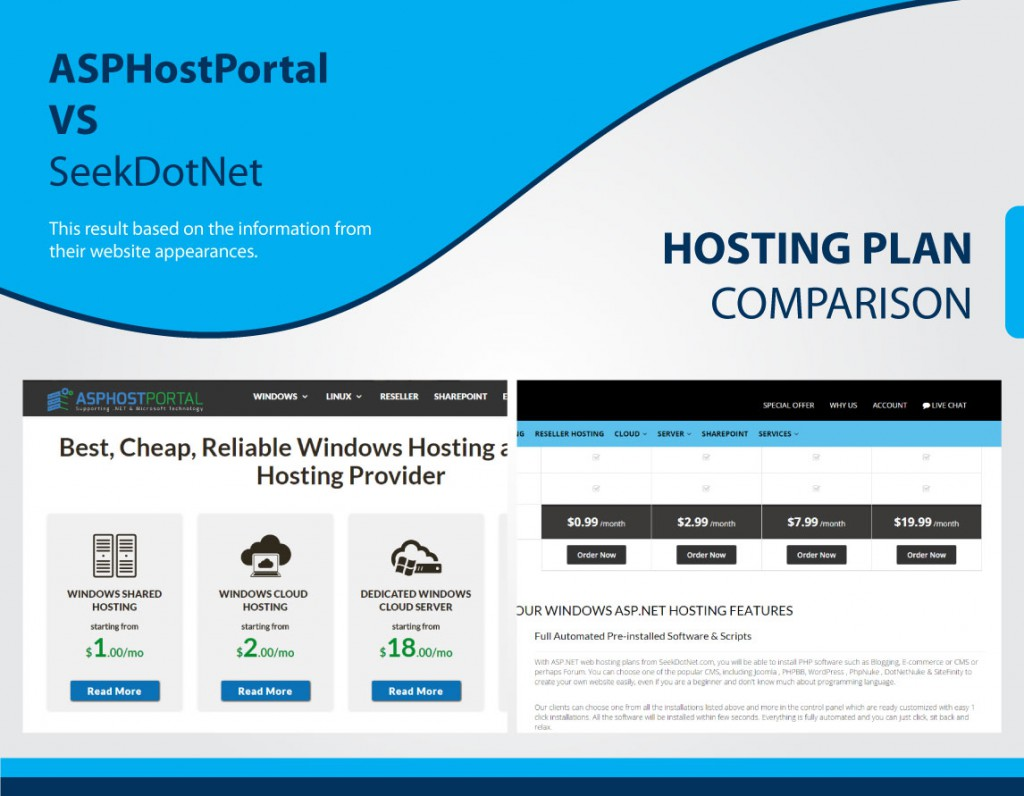 hosting-comparison-ihostazure-plan