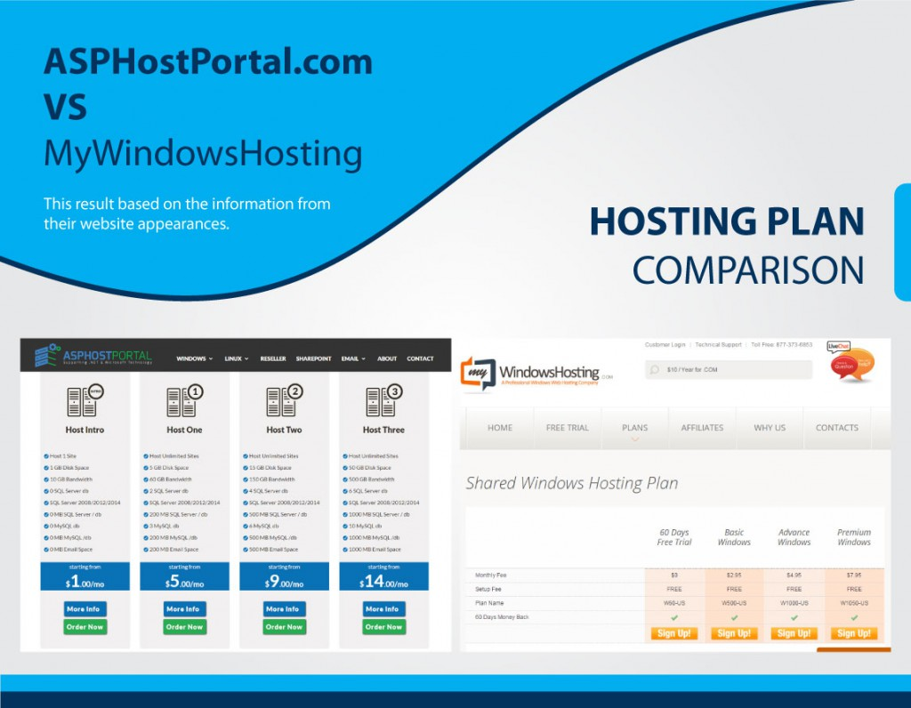 hosting-comparison-ihostazure-price