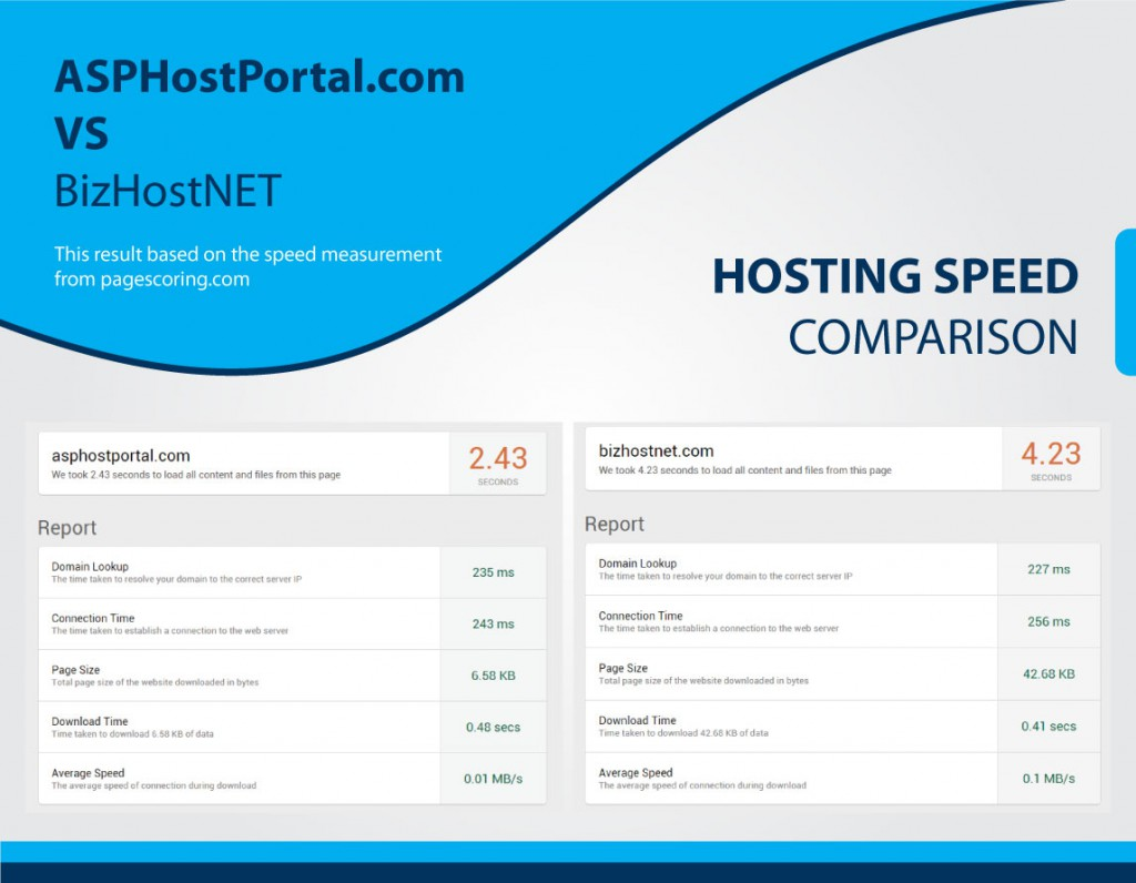 hosting-comparison-ihostazure-speed