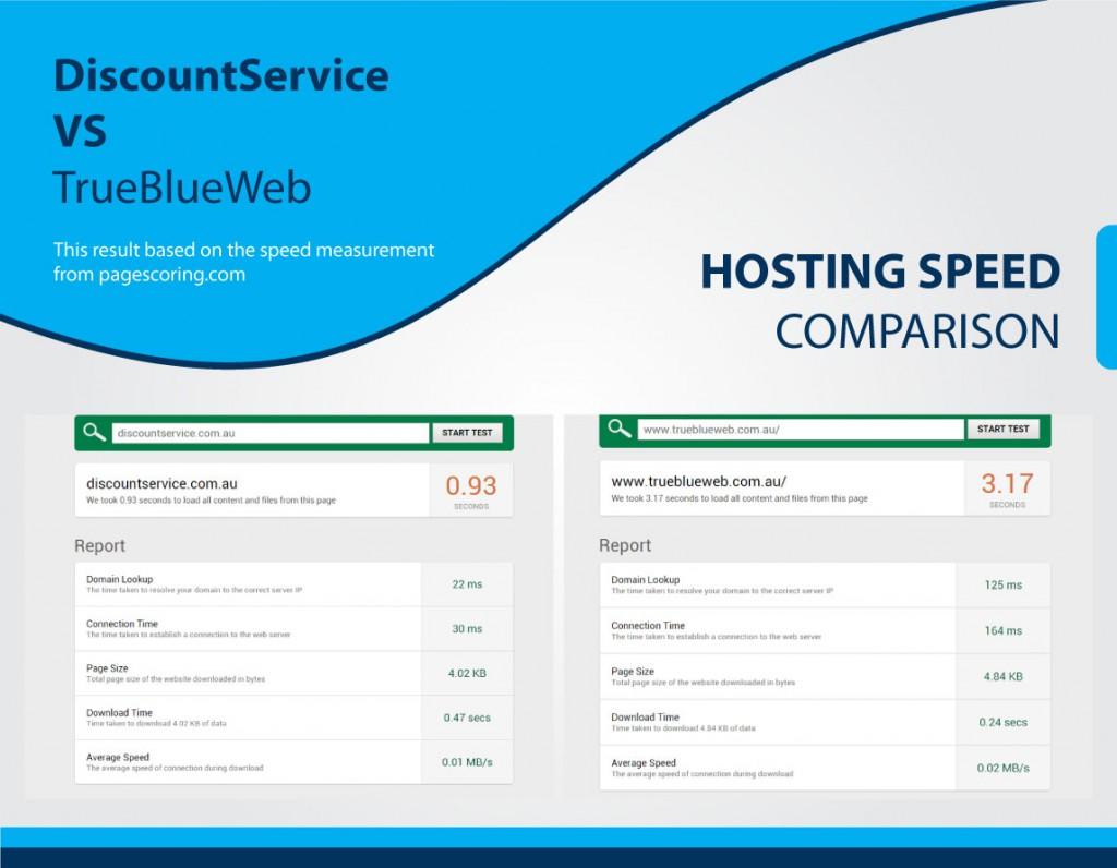 hosting-comparison-speed