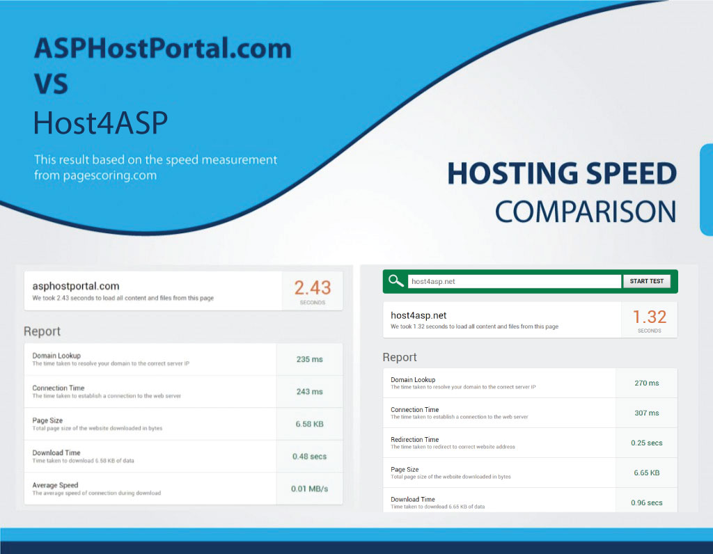 hostingcomparisonspeed